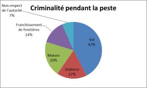 Criminalité pendant la peste
