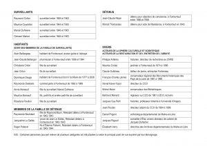 Fig. 21. Tableau de présentation des auteurs des témoignages.